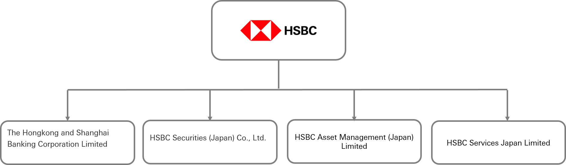 HSBC in Japan - About HSBC | HSBC Japan